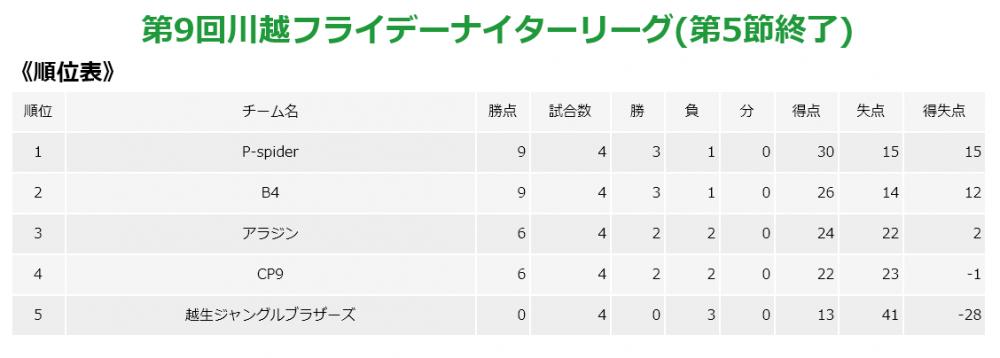 第9回フライデーナイターリーグ第5節レポート 埼玉県川越市