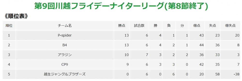 第9回フライデーナイターリーグ第8節レポート|埼玉県川越市